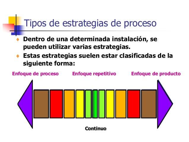 Tipos de estrategias de proceso Continuo  Dentro de una determinada instalación, se pueden utilizar varias estrategias. ...
