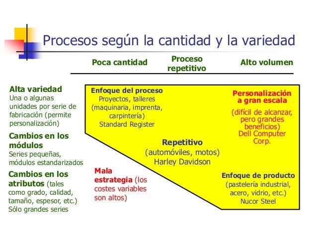 Procesos según la cantidad y la variedad Enfoque del proceso Proyectos, talleres (maquinaria, imprenta, carpintería) Stand...