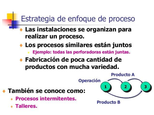 Estrategia de enfoque de proceso  Las instalaciones se organizan para realizar un proceso.  Los procesos similares están...