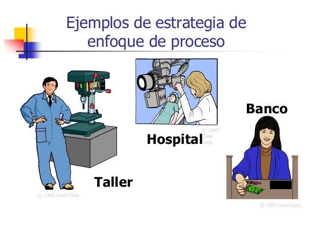 Ejemplos de estrategia de enfoque de proceso Banco © 1995 Corel Corp. Taller © 1995 Corel Corp. Hospital © 1995 Corel Corp.