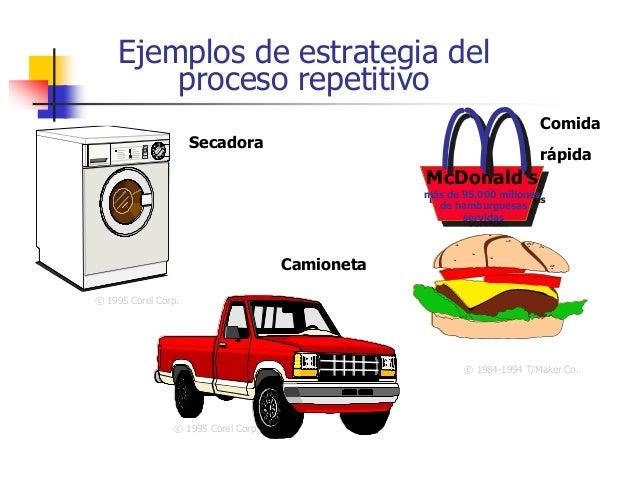 Ejemplos de estrategia del proceso repetitivo © 1995 Corel Corp. Secadora © 1995 Corel Corp. Comida rápida McDonald's más ...