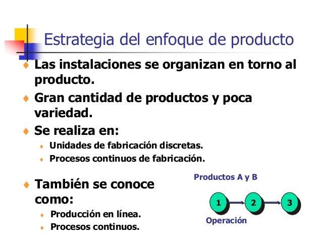 Estrategia del enfoque de producto  Las instalaciones se organizan en torno al producto.  Gran cantidad de productos y p...