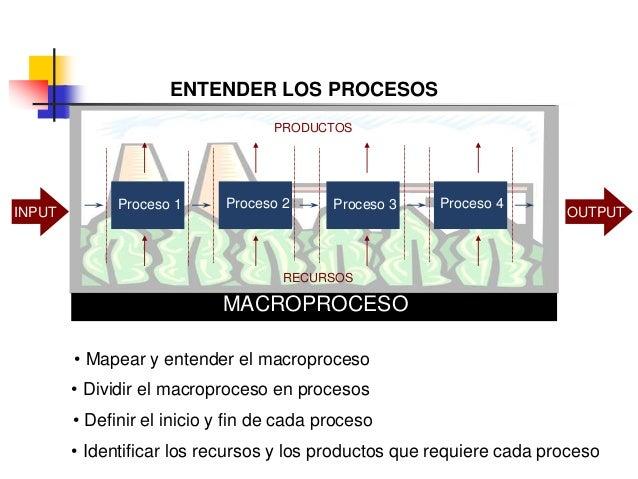 MACROPROCESO INPUT OUTPUT • Mapear y entender el macroproceso • Dividir el macroproceso en procesos Proceso 1 Proceso 2 Pr...