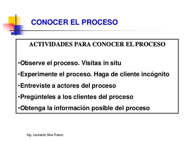 Ing. Leonardo Silva Franco CONOCER EL PROCESO ACTIVIDADES PARA CONOCER EL PROCESO •Observe el proceso. Visitas in situ •Ex...