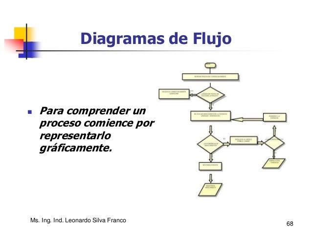 Ms. Ing. Ind. Leonardo Silva Franco 68 Diagramas de Flujo  Para comprender un proceso comience por representarlo gráficam...