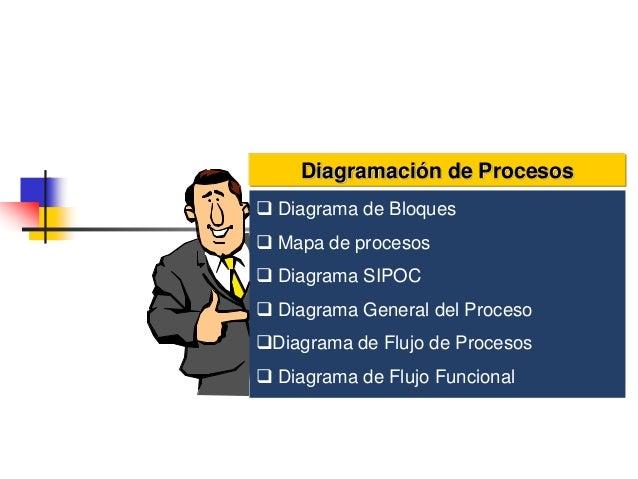  Diagrama de Bloques  Mapa de procesos  Diagrama SIPOC  Diagrama General del Proceso Diagrama de Flujo de Procesos  ...