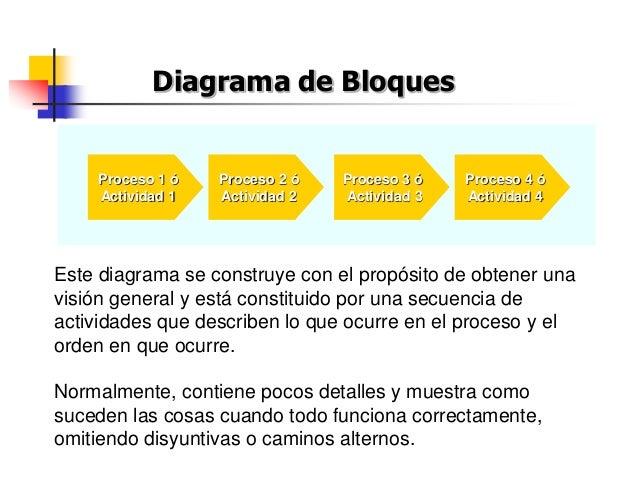 Este diagrama se construye con el propósito de obtener una visión general y está constituido por una secuencia de activida...
