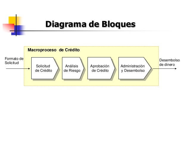 Solicitud de Crédito Análisis de Riesgo Aprobación de Crédito Administración y Desembolso Macroproceso de Crédito Formato ...