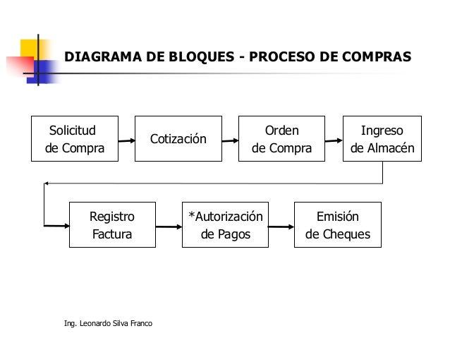como hacer un diagrama de flujo de proceso industrial