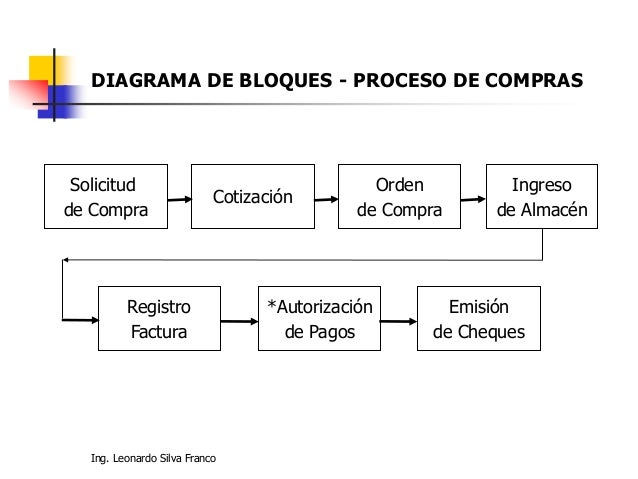 Ing. Leonardo Silva Franco DIAGRAMA DE BLOQUES - PROCESO DE COMPRAS Solicitud de Compra Cotización Orden de Compra Ingreso...