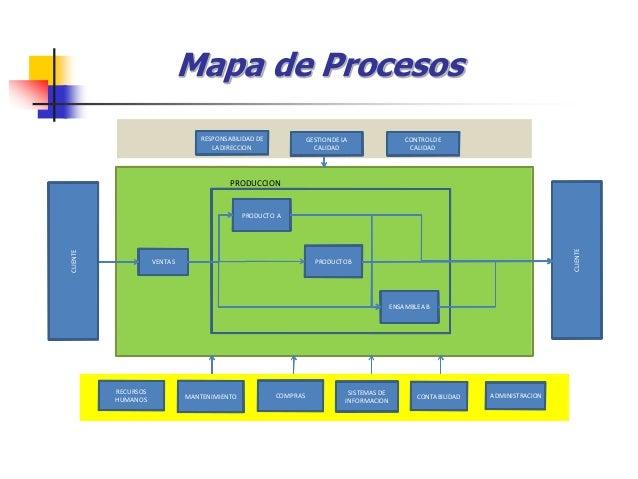 Mapa de Procesos PRODUCCION VENTAS COMPRAS PRODUCTO A PRODUCTOB ENSAMBLEAB RESPONSABILIDADDE LA DIRECCION RECURSOS HUMANOS...