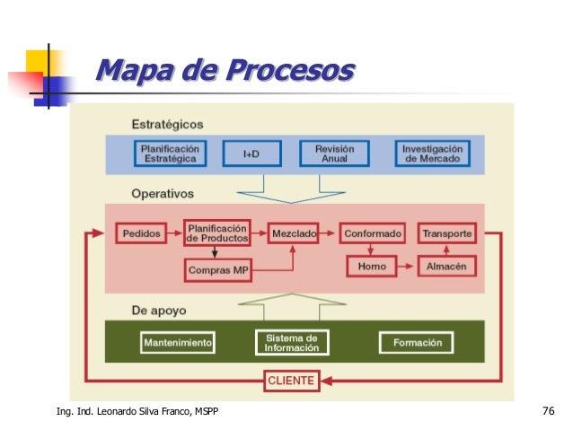 Ing. Ind. Leonardo Silva Franco, MSPP 76 Mapa de Procesos