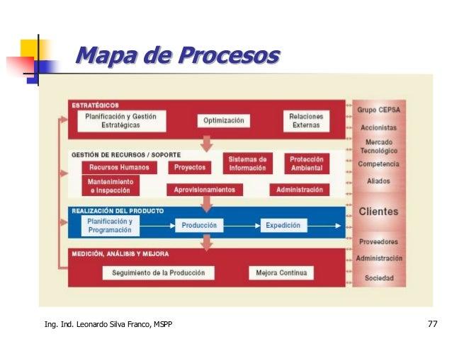 Ing. Ind. Leonardo Silva Franco, MSPP 77 Mapa de Procesos