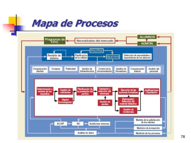 Ing. Ind. Leonardo Silva Franco, MSPP 78 Mapa de Procesos