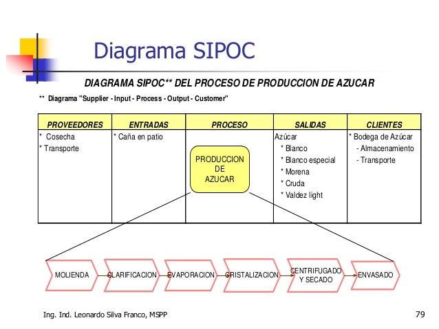 "Ing. Ind. Leonardo Silva Franco, MSPP 79 ** Diagrama ""Supplier - Input - Process - Output - Customer"" PROVEEDORES ENTRADAS..."