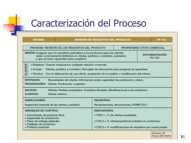 Ing. Ind. Leonardo Silva Franco, MSPP 81 Caracterización del Proceso