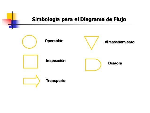 Simbología para el Diagrama de Flujo Operación Inspección Transporte Demora Almacenamiento
