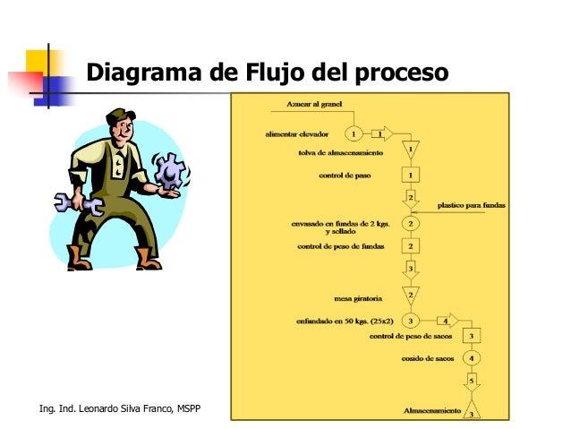 Ing. Ind. Leonardo Silva Franco, MSPP Diagrama de Flujo del proceso