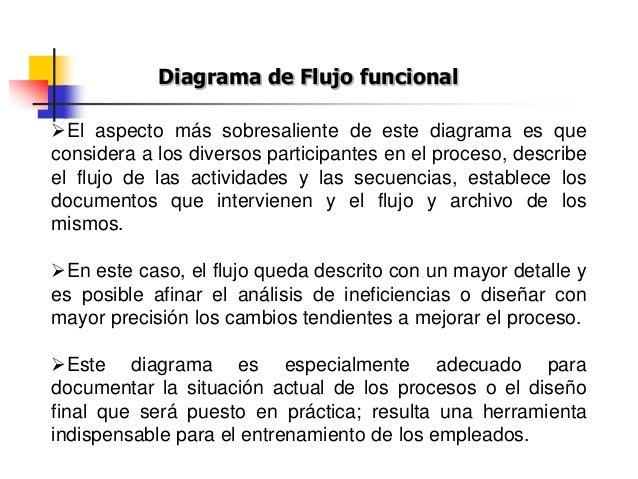 Simbología para el Diagrama de flujo funcional Actividad Decisión Documento Copias Almacenamiento Conector fuera de página...