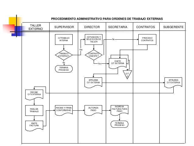 DIAGRAMA DE RECORRIDO • Es una representación de la distribución de zonas y edificios en la que se indica la localización ...