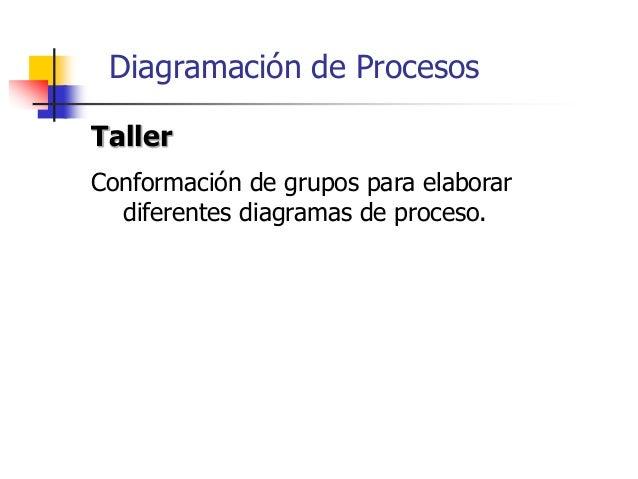 94 Gestión de Procesos Industriales Cap. III: Control de procesos