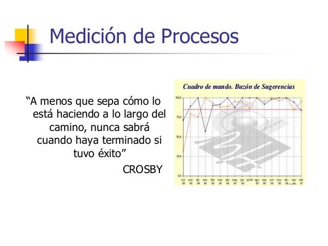 """Medición de Procesos """"Lo que no se mide no se puede controlar, lo que no se controla no se puede gestionar"""""""