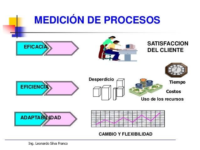 Ing. Leonardo Silva Franco MEDICIÓN DE PROCESOS MEDIDAS DE EFICACIA Grado hasta el cual los outputs del proceso satisfacen...