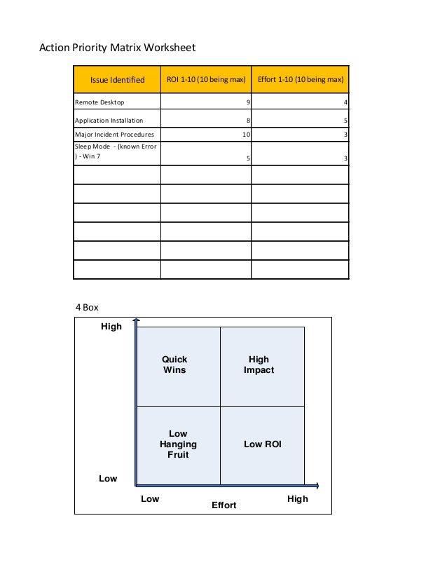 priority matrix worksheet. Black Bedroom Furniture Sets. Home Design Ideas