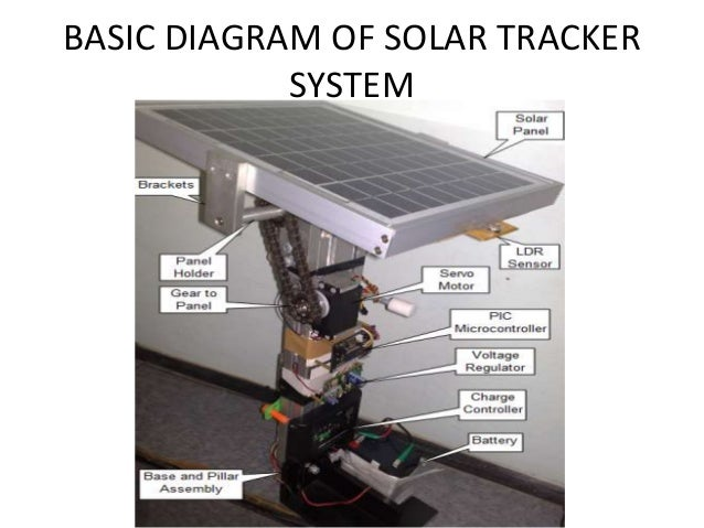 development of automatic sunlight tracking system The development of algorithms for real-time, automatic systems capable of tracking 2-d targets in complex scenes is discussed the problems and constraints.