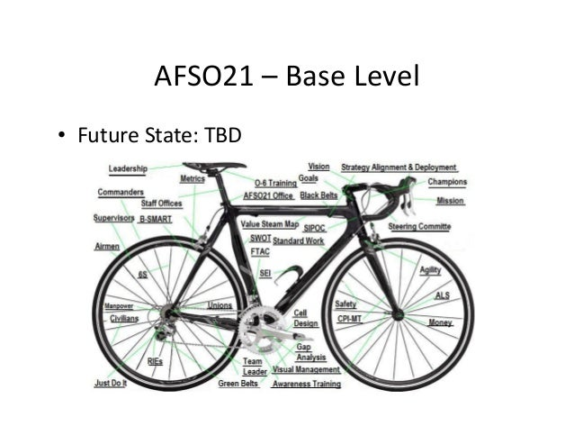 AFSO21– BaseLevel • FutureState:TBD
