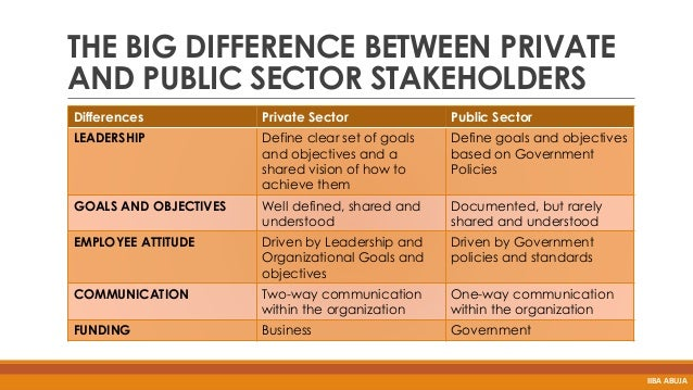 Strategic management the public and private sector