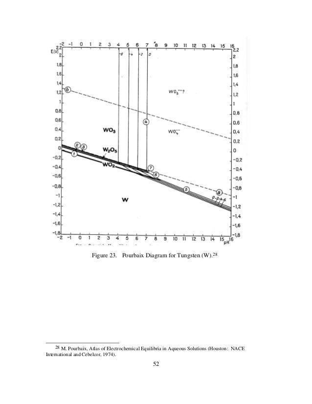 11junomlor 70 52 figure 23 pourbaix diagram for ccuart Images
