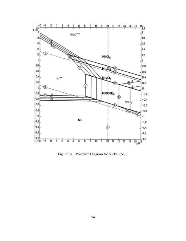 11junomlor pourbaix diagram for nickel ni ccuart Images