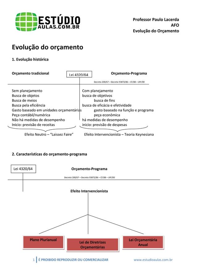 Professor Paulo Lacerda  AFO  Evolução do Orçamento  1 É PROIBIDO REPRODUZIR OU COMERCIALIZAR www.estudioaulas.com.br  Evo...