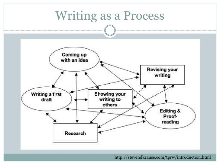reviewing your dissertation Reviewing a phd thesis are you browsing for the best dissertation writing service we only hire american writers and can take care of the whole document or a single.