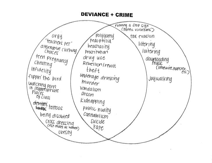 "defining deviance Outsiders—defining deviance howard becker in this article, howard becker defines ""outsiders"" as individuals who break a rule agreed on by a group."