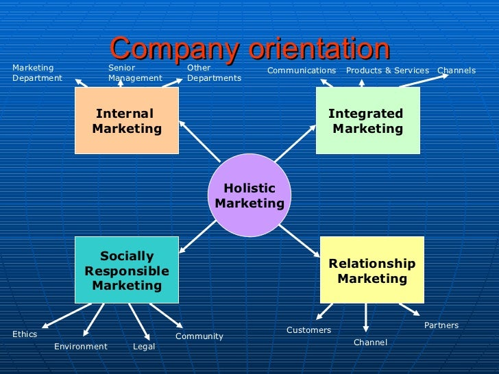 internal marketing for orientation social services Today, internal marketing is considered a prerequisite for successful external   of the marketing department are not the only human resource in marketing  the  skills, customer orientation, and service mindedness of these.