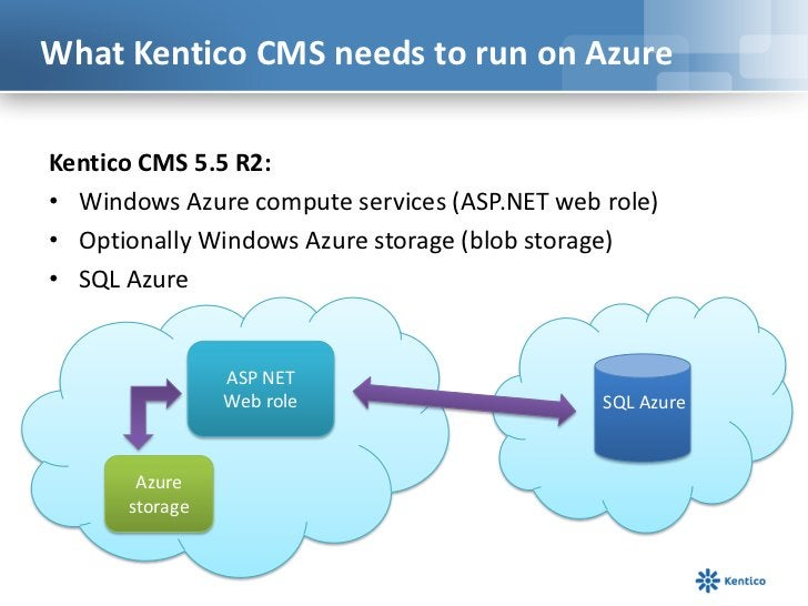 What Kentico CMS needs to run on Azure<br />Kentico CMS 5.5 R2:<br />Windows Azure compute services (ASP.NET web role)<br ...