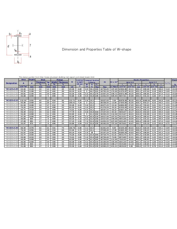 Dimension and Properties Table of W-shape              This data is gotten from http://www.structural-drafting-net-expert....