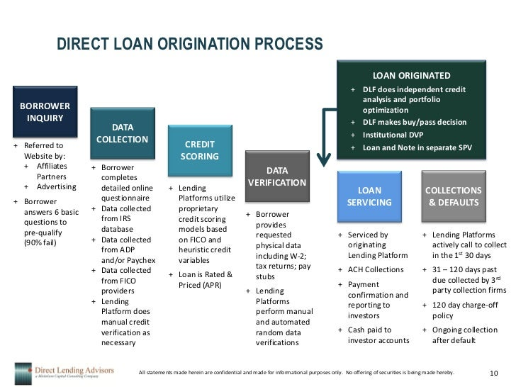 Pre Qualify Credit Card >> 1. Direct Lending Fund General Fund Presentation V2
