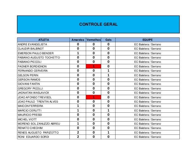 CONTROLE GERAL               ATLETA      Amarelos Vermelhos   Gols         EQUIPEANDRE EVANGELISTA             0         0...
