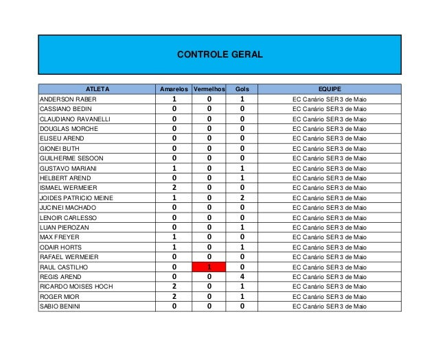 CONTROLE GERAL               ATLETA   Amarelos Vermelhos   Gols           EQUIPEANDERSON RABER             1         0    ...