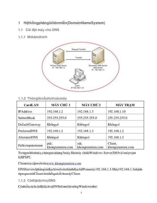 1 Hệthốngphângiảitênmiền(DomainNameSystem) 1.1 Cài đặt máy chủ DNS 1.1.1 Môtảmôhình  1.1.2 Thôngtincấuhìnhcácmáy CardLAN  ...