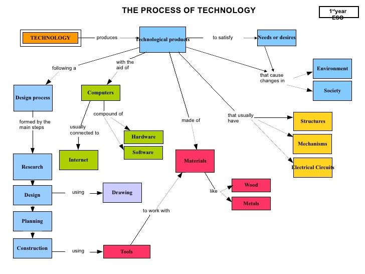 Technological products TECHNOLOGY produces to satisfy Needs or desires THE PROCESS OF TECHNOLOGY 1 st year ESO that cause ...