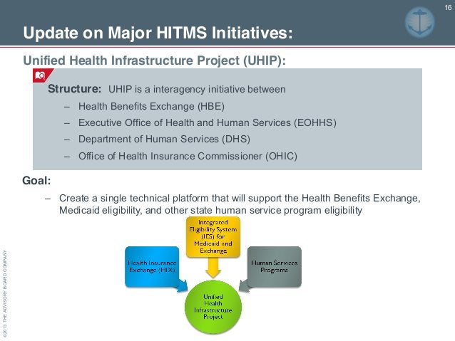 ©2013THEADVISORYBOARDCOMPANY Structure: UHIP is a interagency initiative between – Health Benefits Exchange (HBE) – Execut...