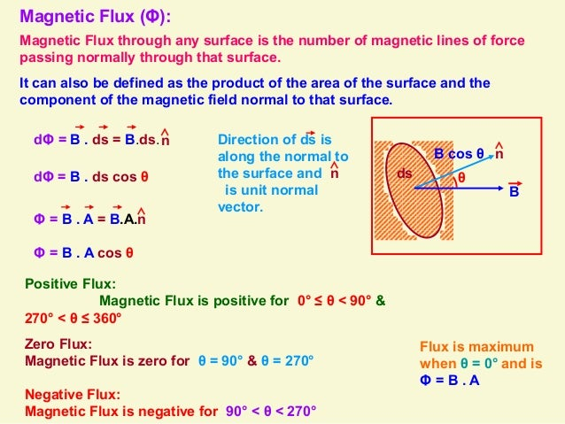 Electromagnetic Induction Class 12 Notes Pdf