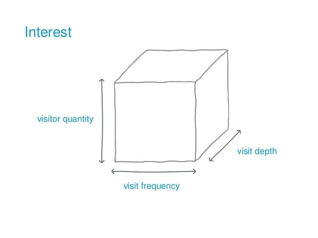 Interest visitor quantity visit frequency visit depth