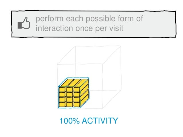 100% ACTIVITY perform each possible form of interaction once per visit