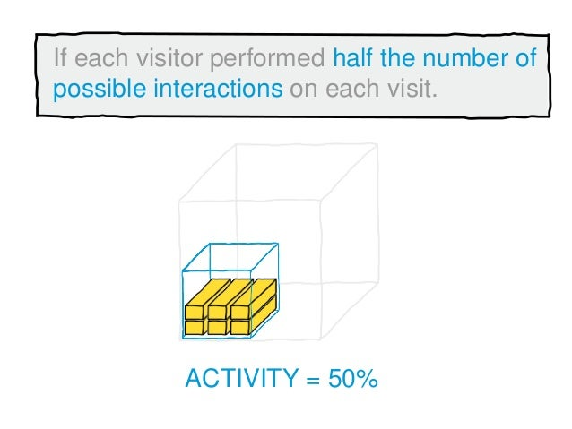 ACTIVITY = 50% If each visitor performed half the number of possible interactions on each visit.