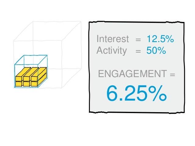 Interest = 12.5% Activity = 50% ENGAGEMENT = 6.25%